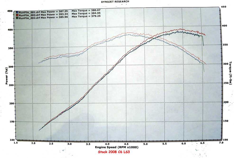 How much HP from an 02-04 Z06 with Bolt-on Mods-dyno3.jpg